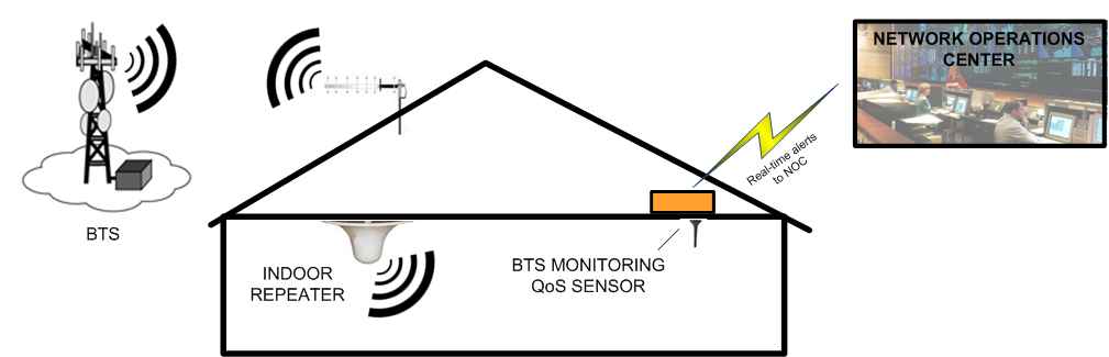 Repeater Diagram http://www.btsmonitoring.com/repeater.asp
