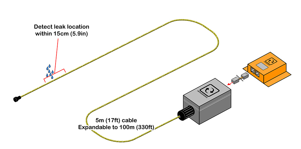 Illustration showing how the leak location sensor works