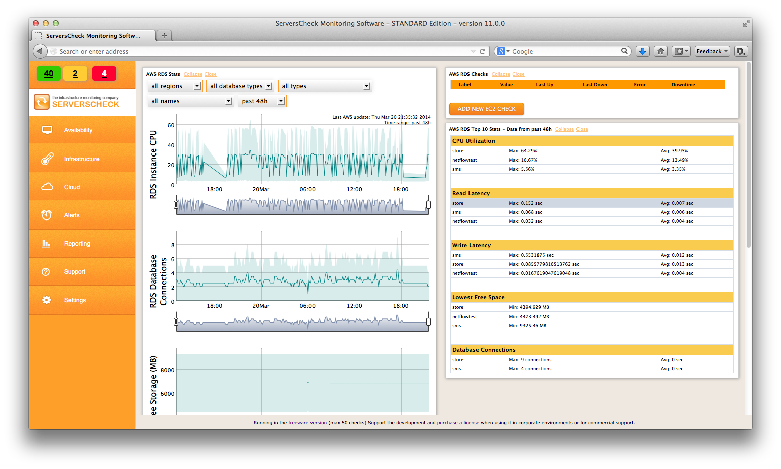 AWS RDS monitoring
