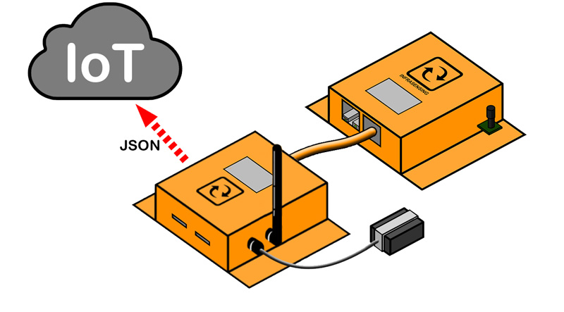 Lte Add-On with JSON support for IoT