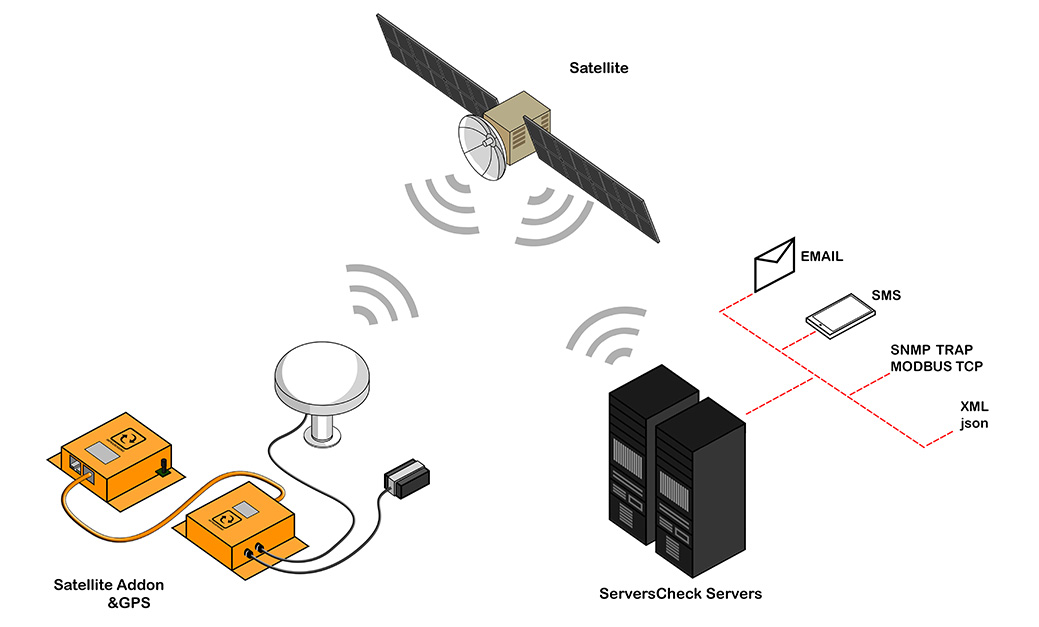Satellite Add-On Operation