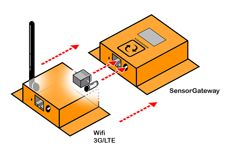 SensorGateway Wireless Add-On