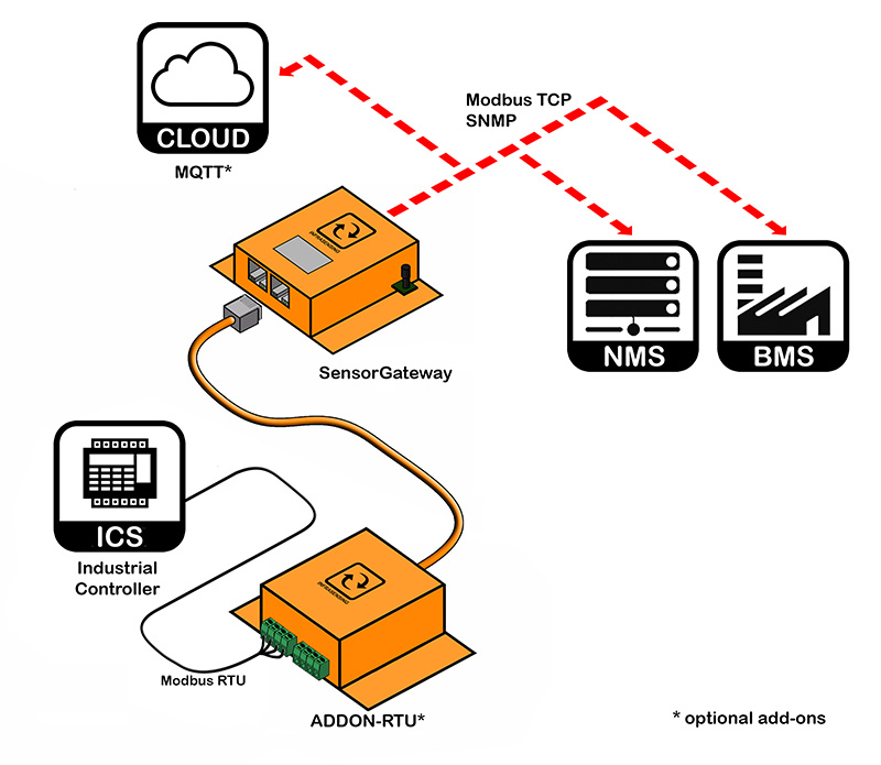 InfraSensing Platform Integration with Building Management Systems and Network Monitoring Systems