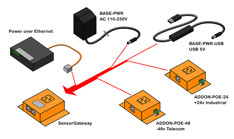 All power options for the Sensorgateway
