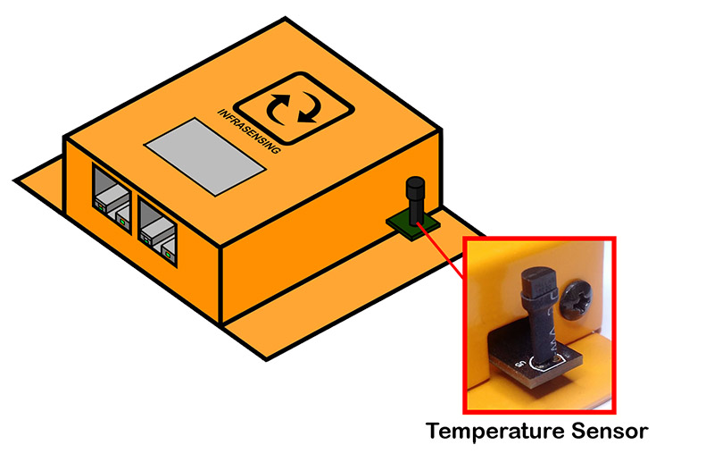 Embedded temperature sensor in the Sensorgateway