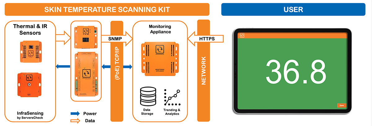 How the scanning solution works