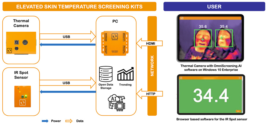How the Covid-19 IR and thermal scanning solution works
