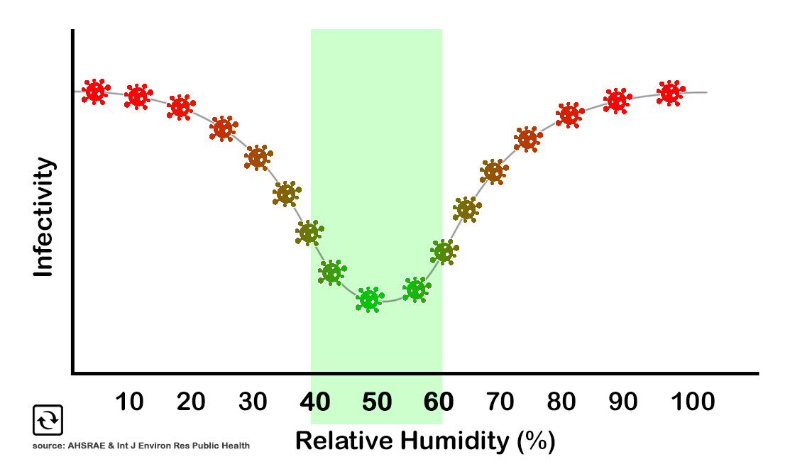 Humidity impacts infectivity from viruses