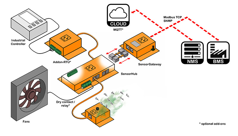 hydrogen gas sensor architecture