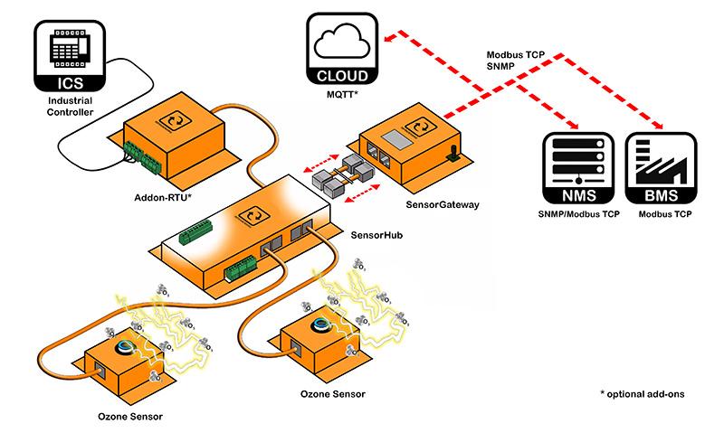 ozone O3 gas sensor architecture
