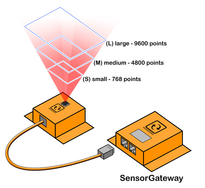 illustration showing how the thermal sensors work