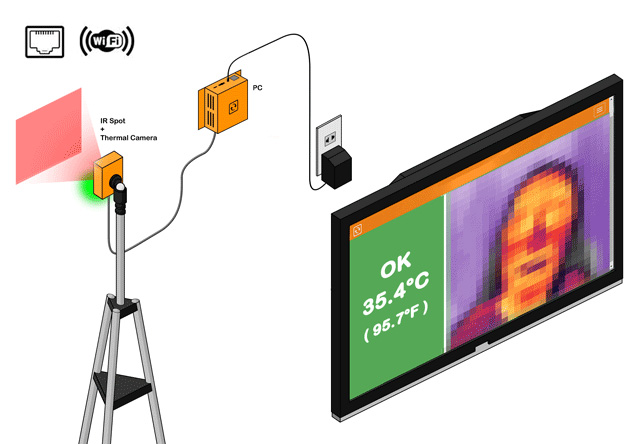 People temperature scanning with the thermal camera sensors