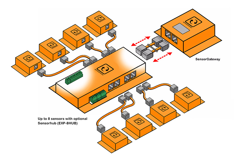 SensorGateway with Sensorhub and 8 sensors (Drawing)