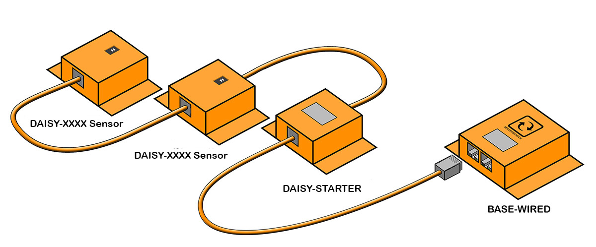 Illustration showing the operation of the InfraSensing daisy chained temperature sensor