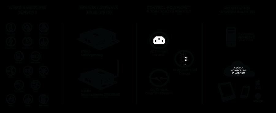 ServersCheck Infographic