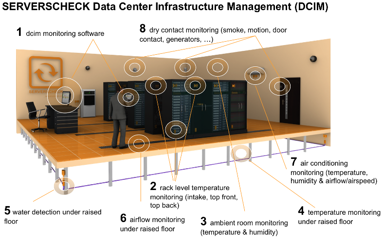 Serverscheck Data Center Infrastructure Monitoring